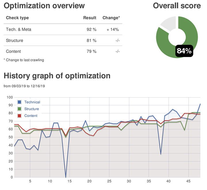 Technical optimisation overview - SEO Hampshire