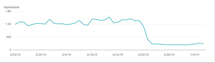 What happens to impressions when a site goes down for 48 hours